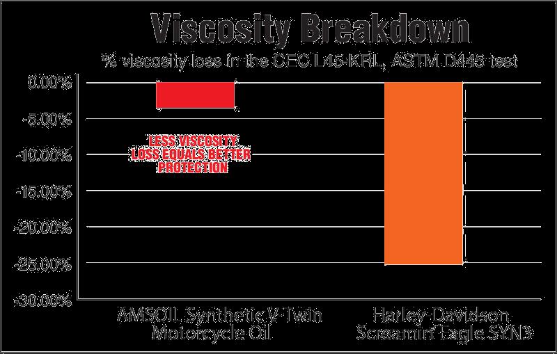 Viscosity Breakdown Amsoil V-Twin vs Harley SYN3