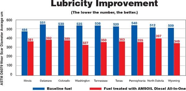 Lubricity Improvement ADB