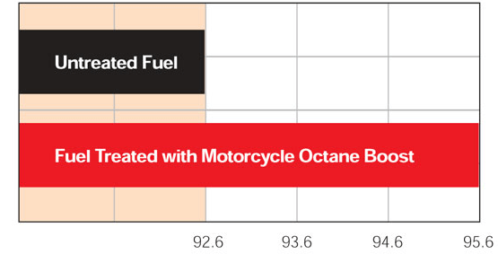 Amsoil Octane Boost Increases MOB