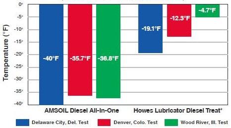 ADF Diesel Injector Clean Fuel Ratio Chart