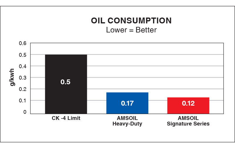 Oil Consumption Comparative Chart