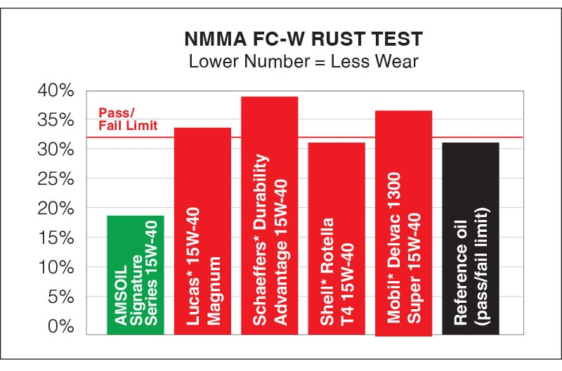 Motor Oil NMMA FC-W Rust Test