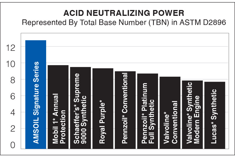 Signature Series Acid Neutralizing Power