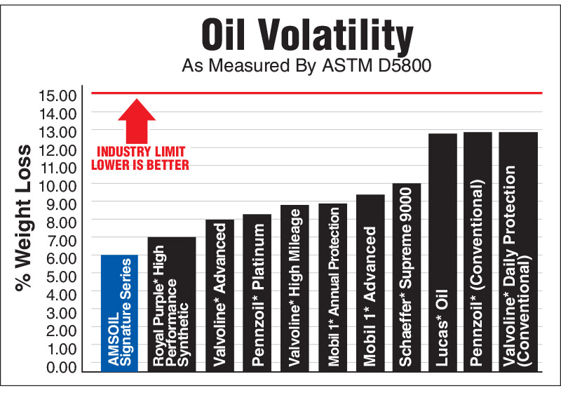 Oil Volatility Comparison Chart