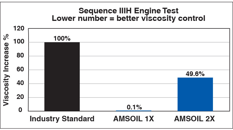 Sequence IIIH Engine Test - Viscosity Breakdown