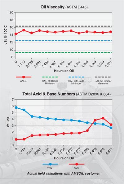Oil Viscosity and Total Acid & Base Number Chart