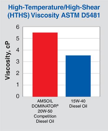 High-Temperature High-Shear (HTHS) Viscosity ASTM D5481