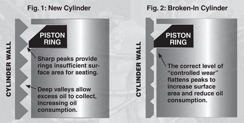 New Cylinder VS Broken in Cylinder